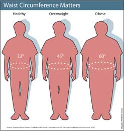 Overweight, breathing and sleep disorders