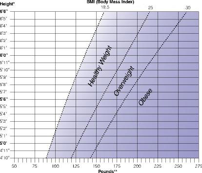 New Way To Calculate Bodys Maximum Weight Limit From